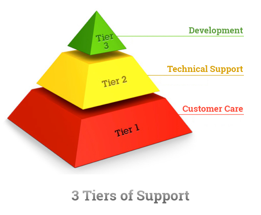 Tiered Support